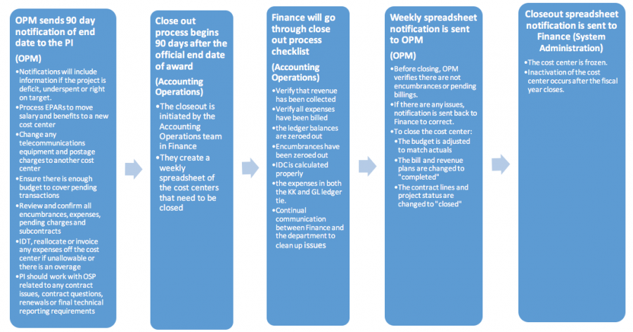 OSPA Clost Out Project Procedure 01.png