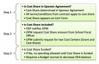 OSPA FundingCostShare FundingCostShareInGeminiFinancials 01.png