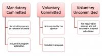OSPA FundingCostShare TypesofCostShare 01.png