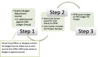 OSPA FundingCostShare TypesofCostShare 02.png